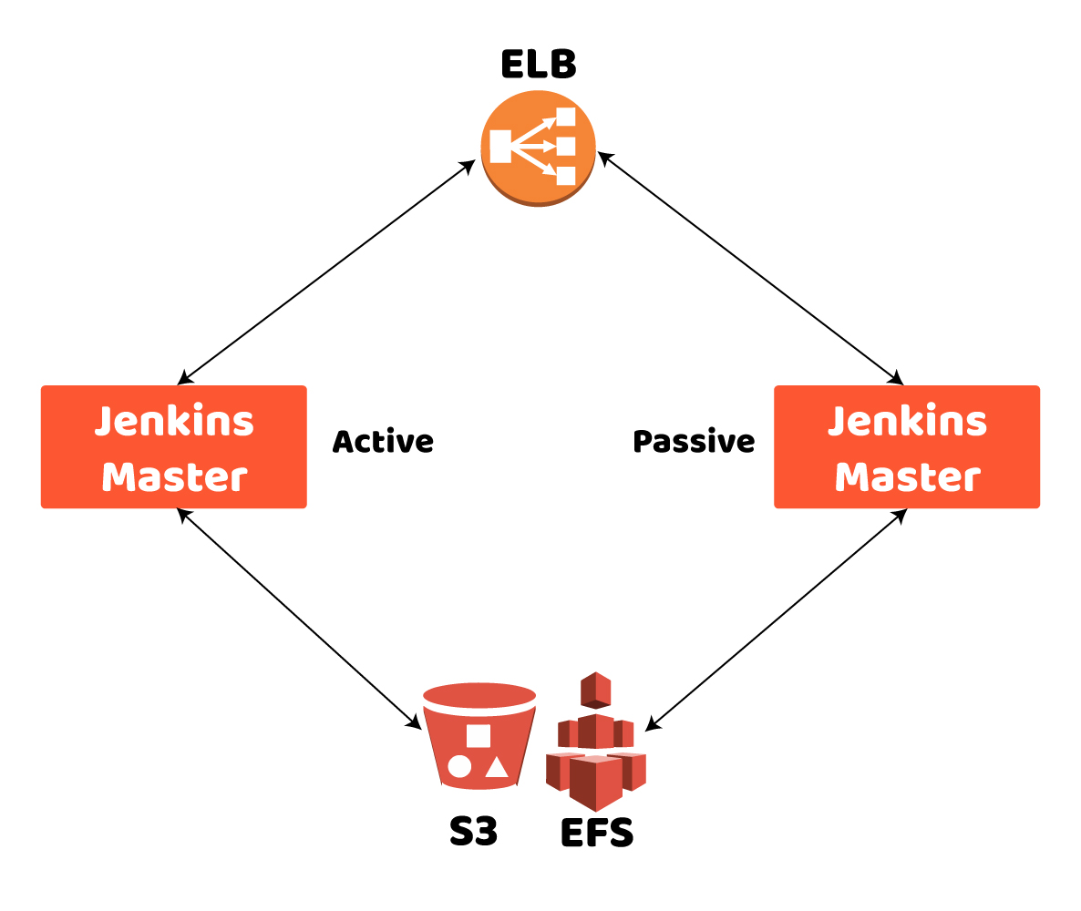 jenkins Highly Available